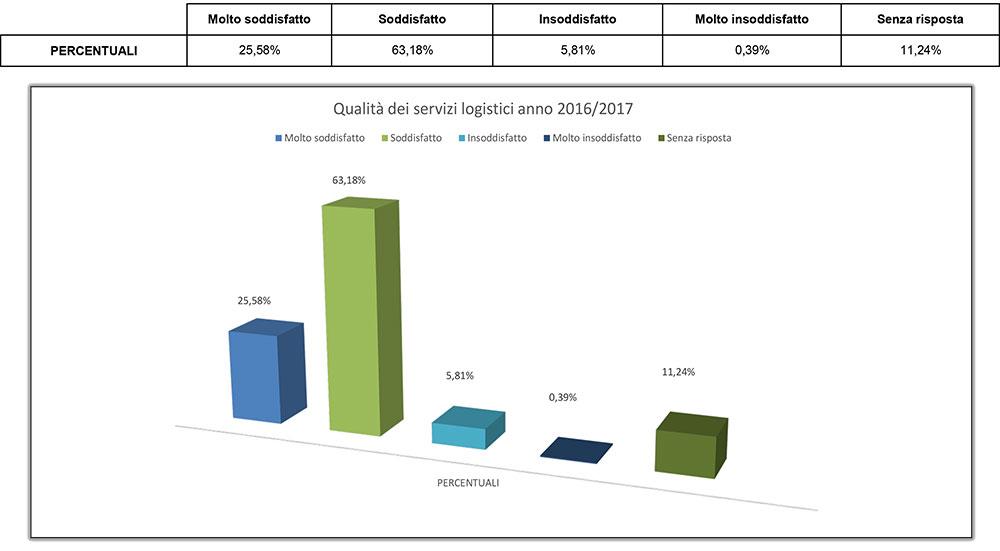 grafico-qualita-servizi-logistici