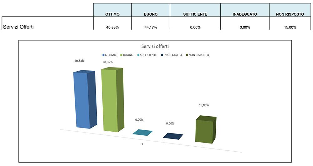 grafico-giudizio-servizi-offerti
