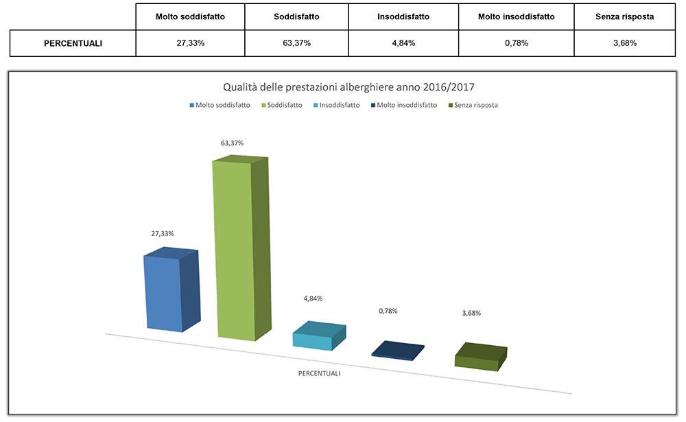 grafico-prestazioni-alberghiere