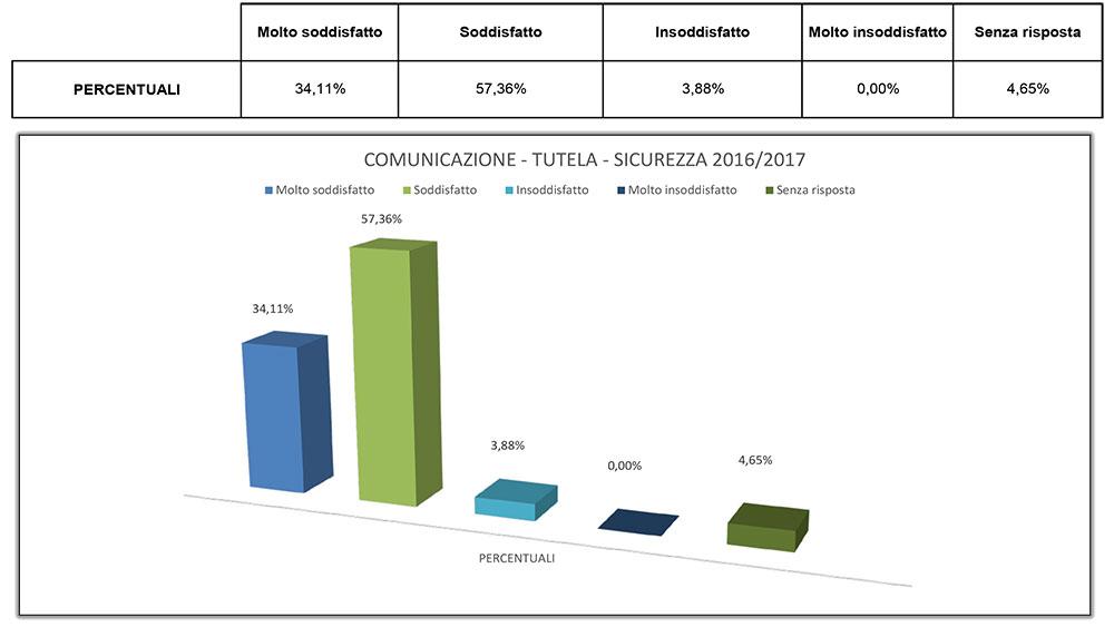grafico-comunicazione-tutela-sicurezza
