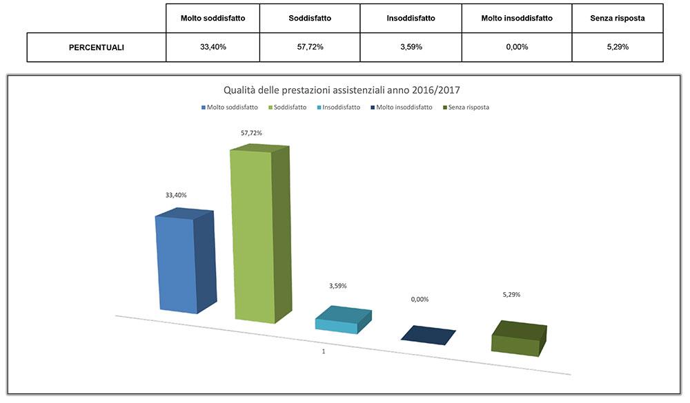 grafico-prestazioni-assistenziali